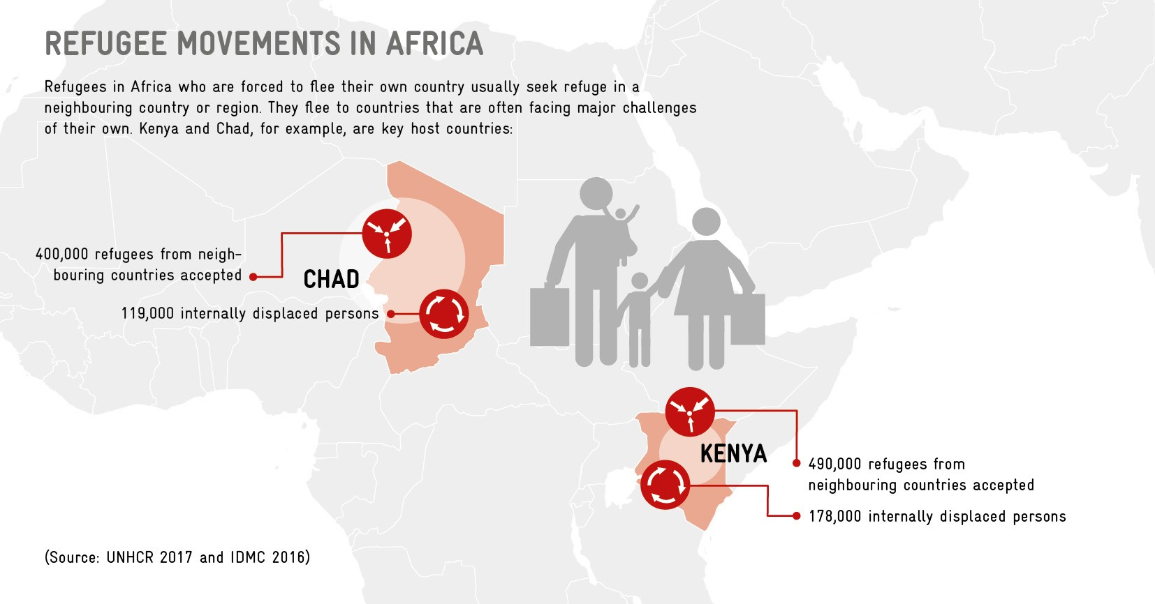 Refugee movements in Africa
